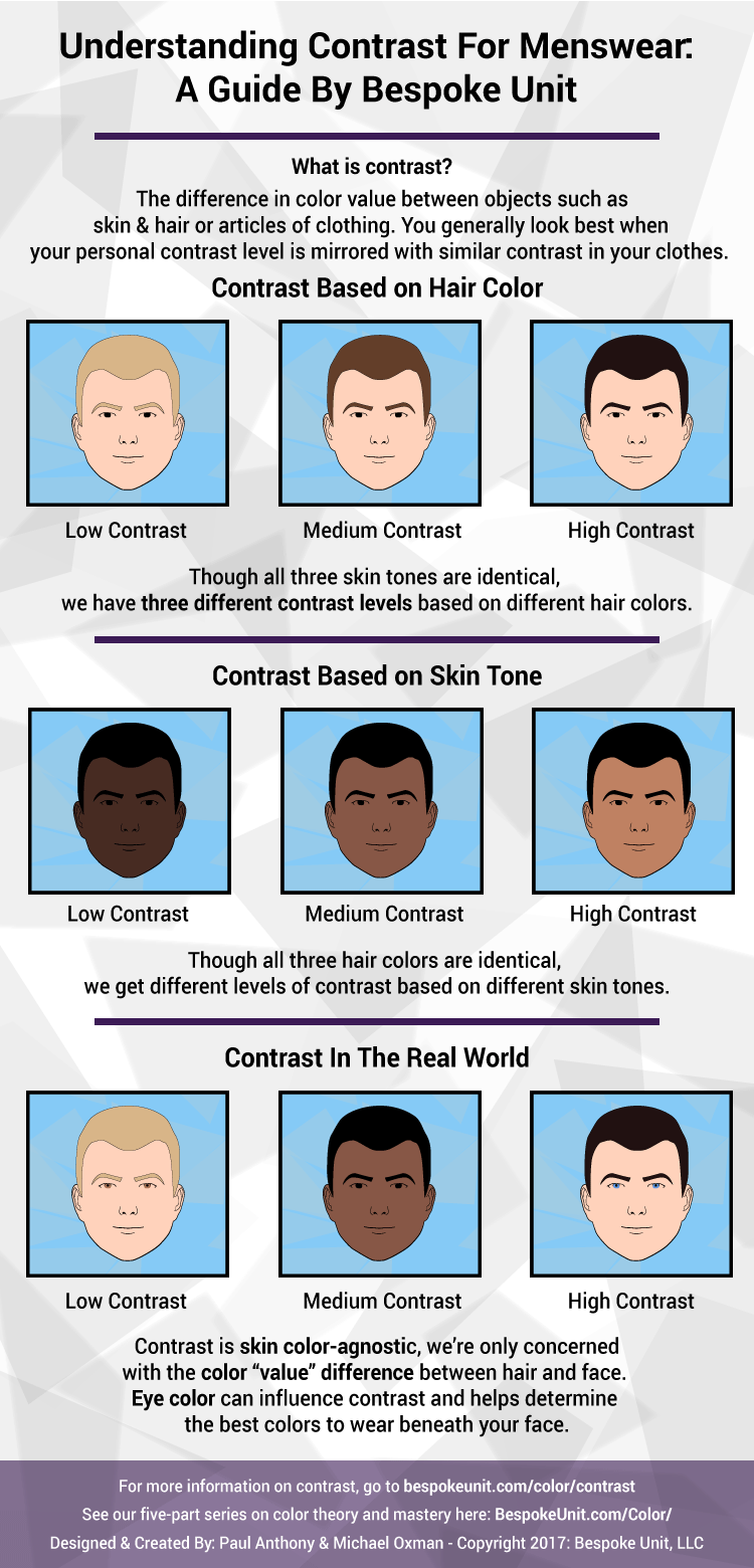 Contrast Infographic For Men