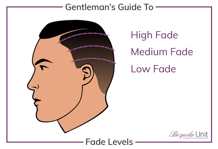 Bespoke Unit Graphic Guide To Men's High Low Fade Levels