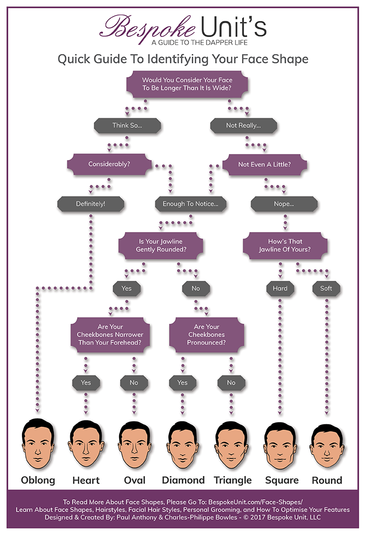 Face Shape Guide Infographic for Men
