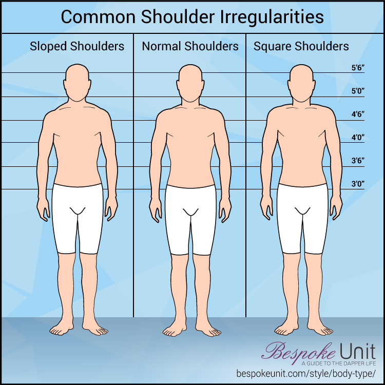 Common Shoulder Irregularities