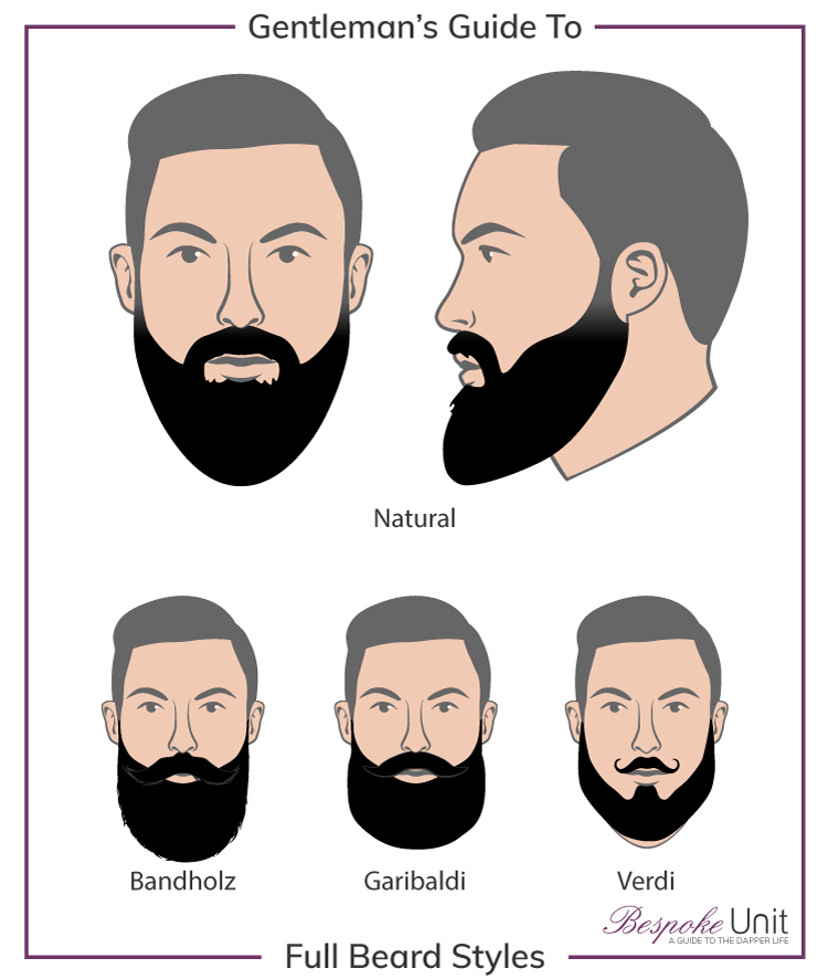 Bespoke Unit Guide to Full Beard Style Graphic