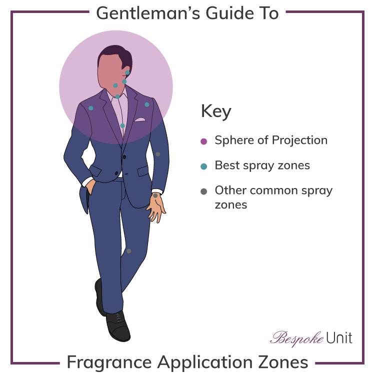 Where To Apply Men's Cologne & Fragrances