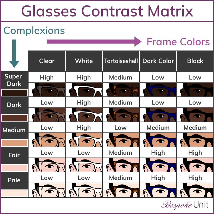 02d46500b06 How To Choose Glasses  The Best Glasses For Face Shape   Skin Colour