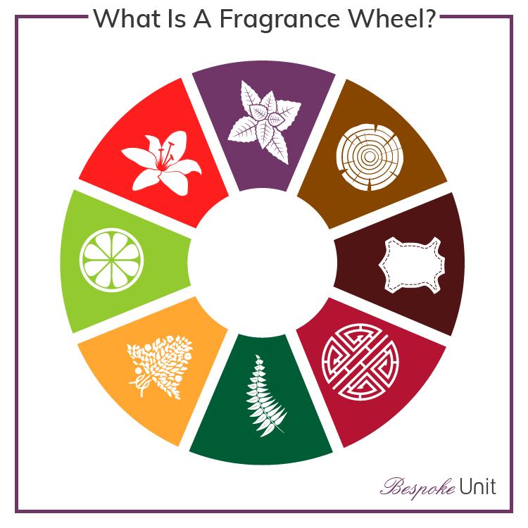 What Are Fragrance Families