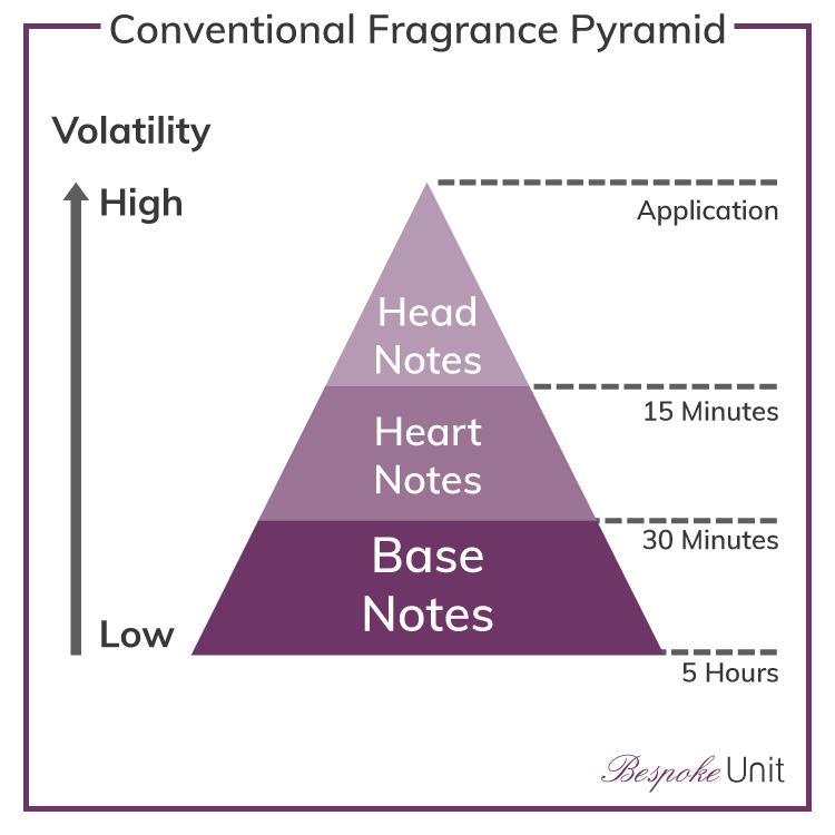 conventional fragrance pyramid with longevity