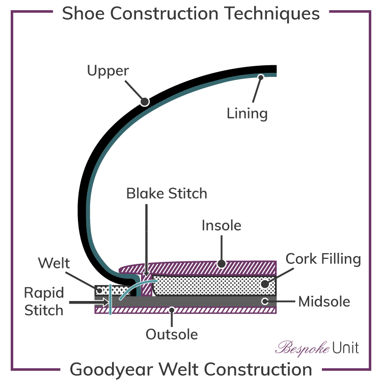 Goodyear-Welt-Shoe-Construction-Graphic