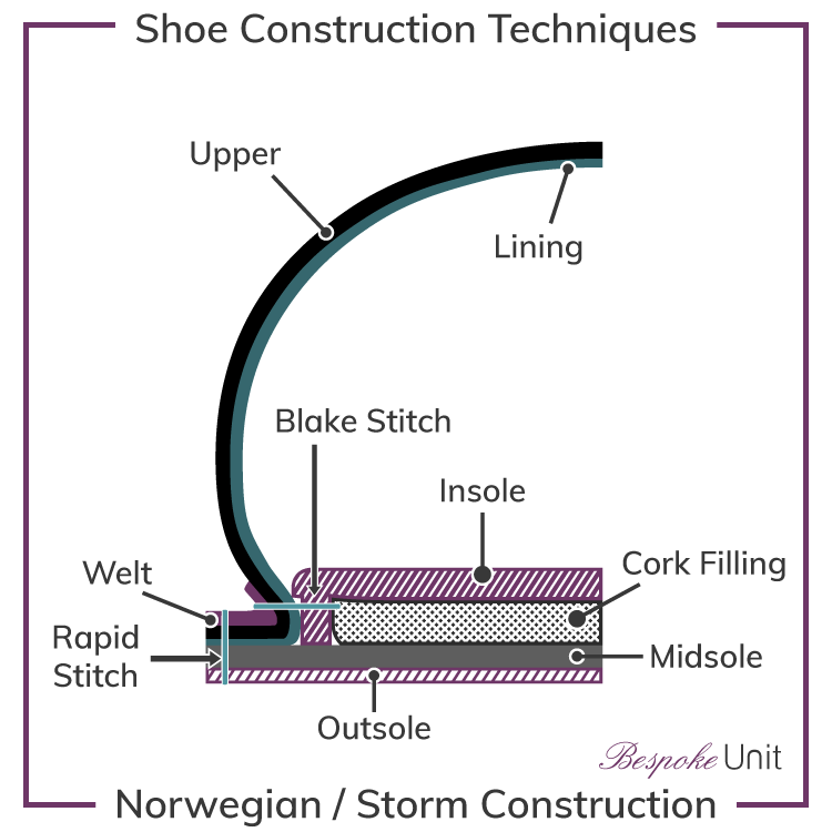 Norwegian-Storm-Welt-Shoe-Construction