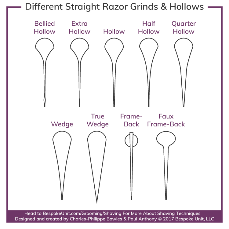 Straight Razor Types Designs Grinds Points Notches Anatomy