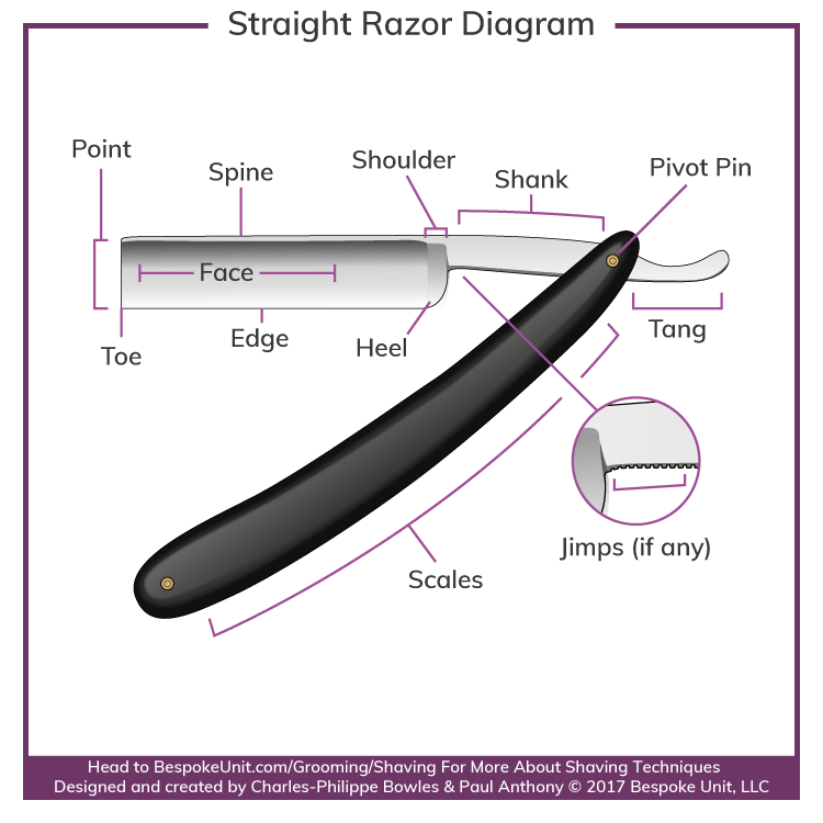What Is A Straight Razor Diagram