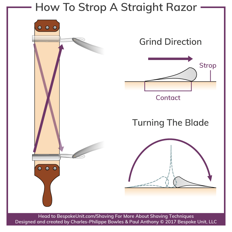 How-To-Properly-Strop-A-Straight-Razor