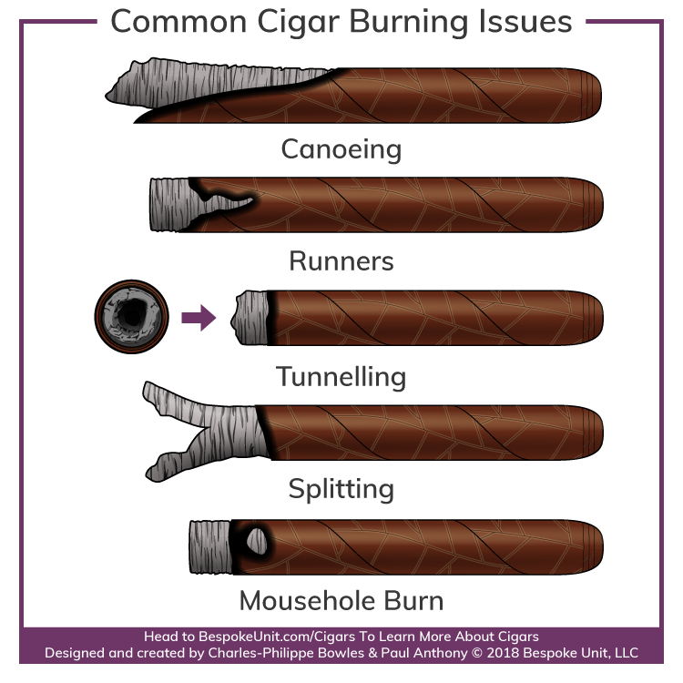 What Is Cigar Canoeing Splitting Runners & Tunnelling