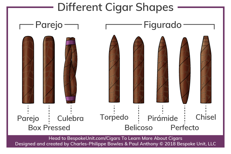different cigar shape vitolas