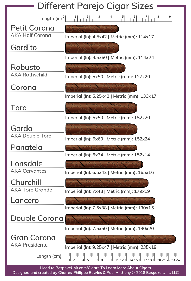 different parejo cigar vitola sizes