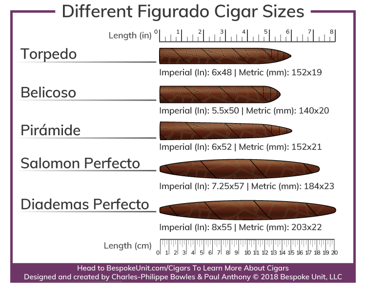 different figurado cigar vitola sizes