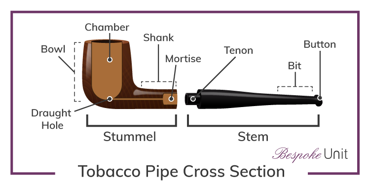 Tobacco Pipe Cross Section Diagram